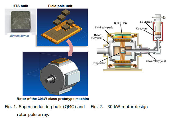 A New Breakthrough of Superconducting propulsion Motor:東京