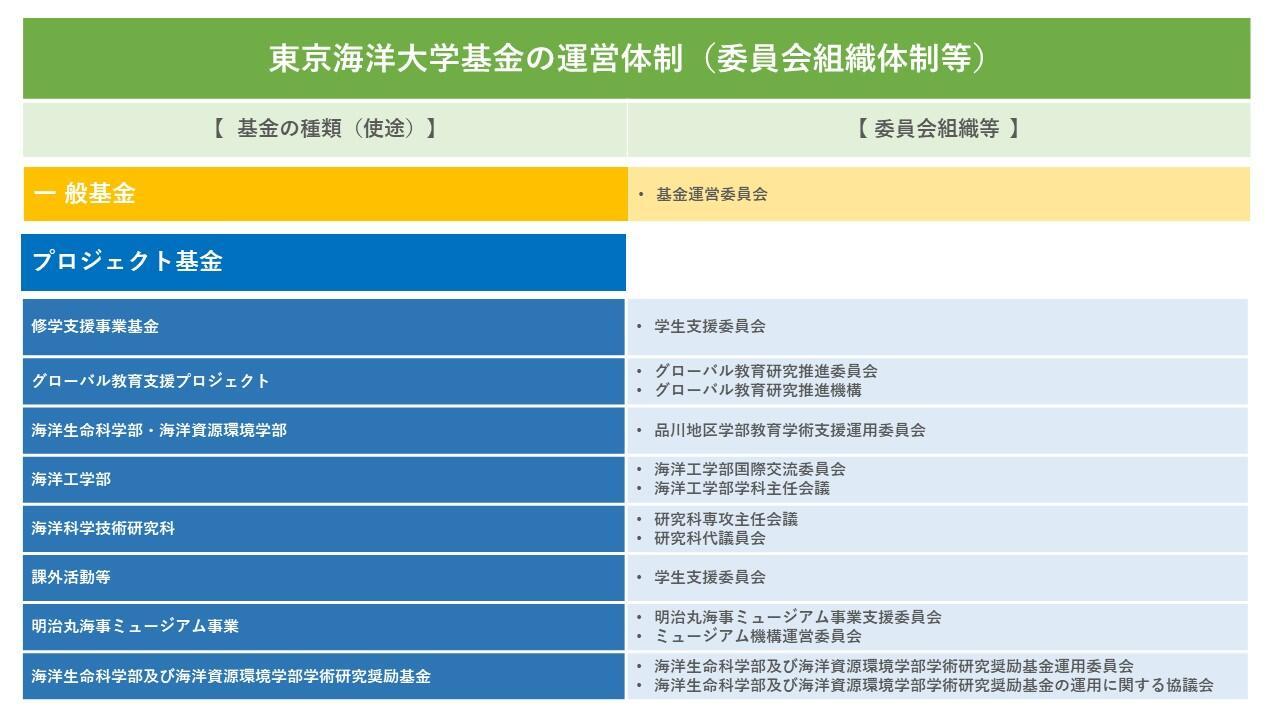 (202006修正)基金の運営体制.jpg